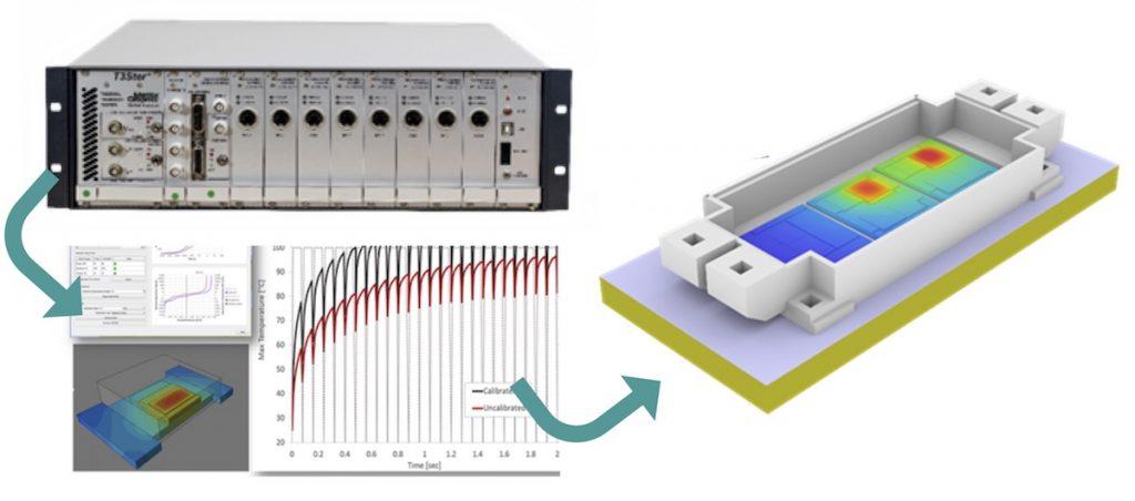 CFD software integration