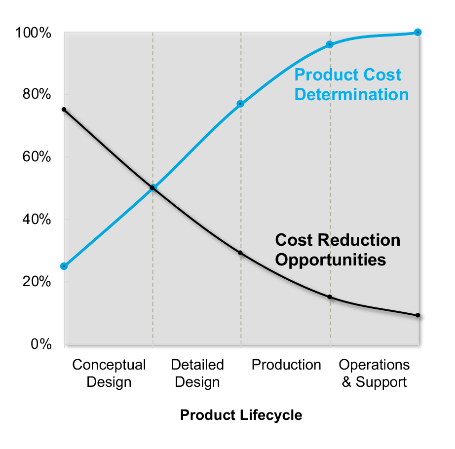 cost reduction opportunities in product development