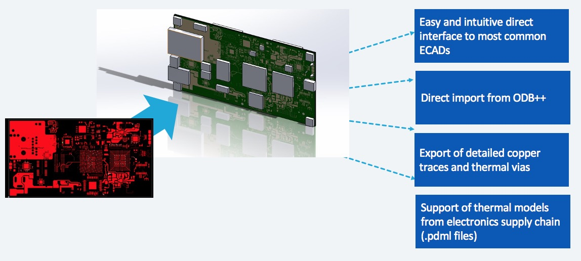 Electronics Cooling - Integration with ECAD