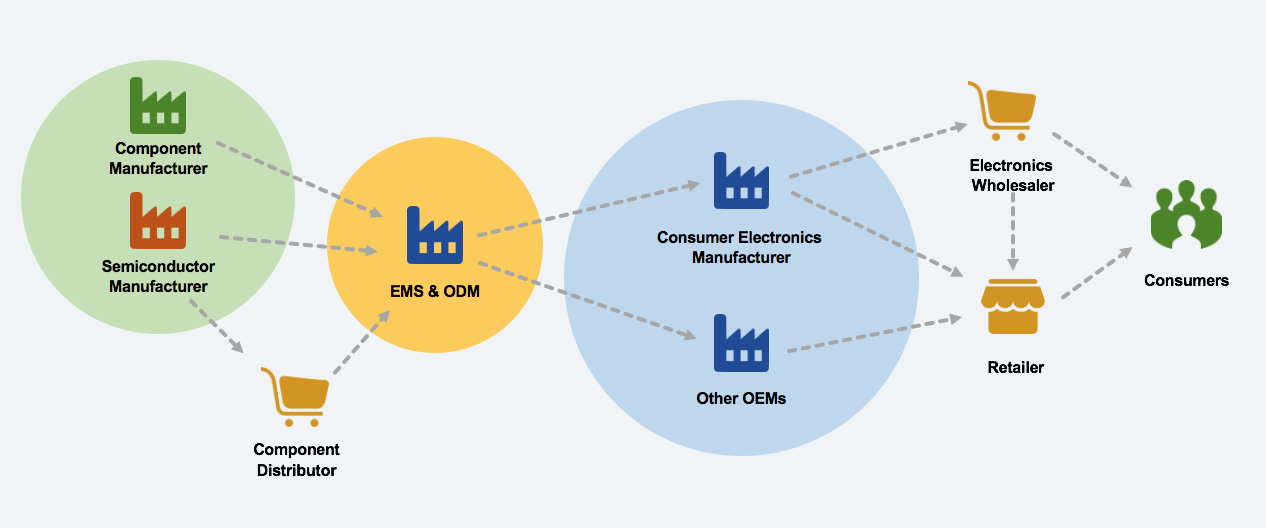 Electronics Market Structure for EMS, CMS and OEM