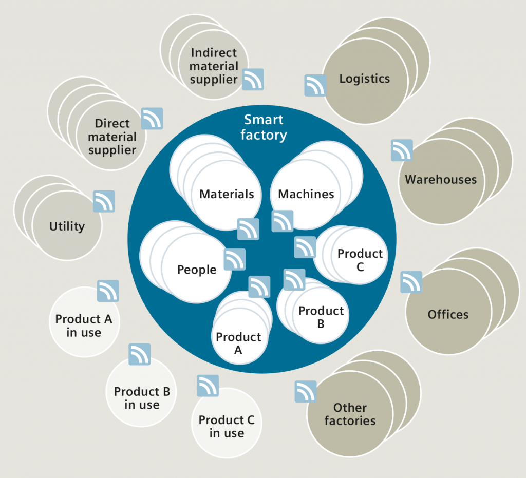 Industry 4.0 Vision of the future