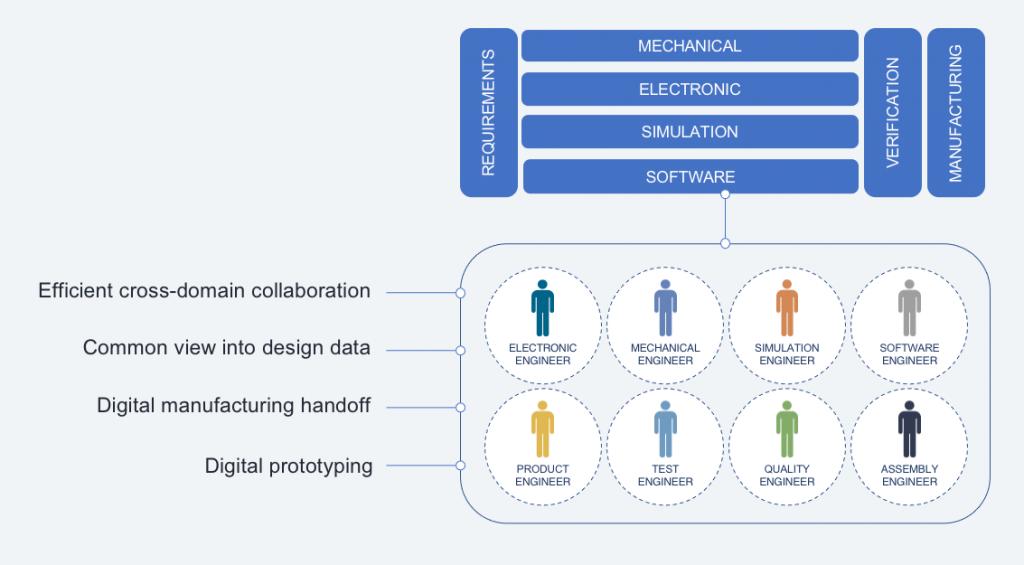 multi-domain collaboration