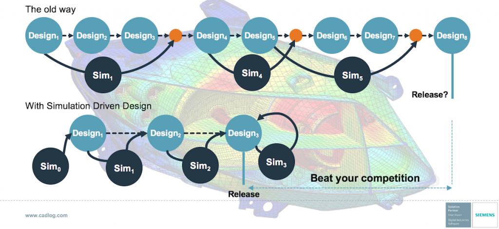 Simulation Driven Design