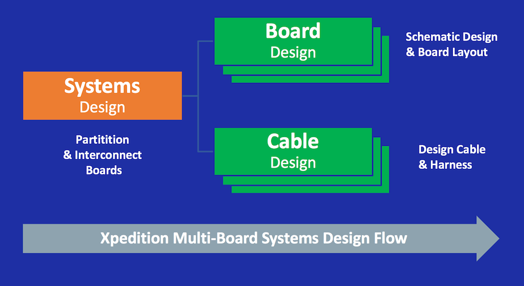 Xpedition Multi-Board Systems Design Flow