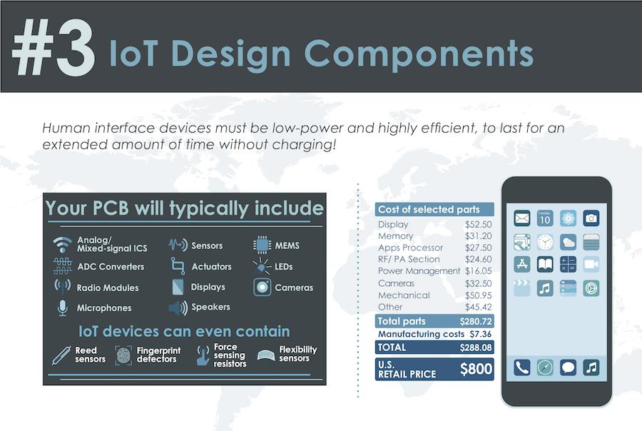 IoT Design Components