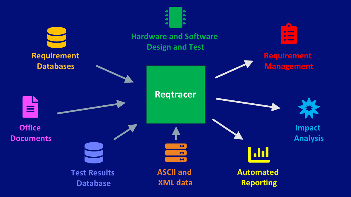 Reqtracer for FPGA Requirements Tracking