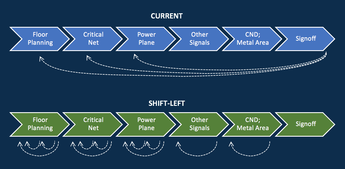 """How to complete the project earlier with the """"Shift-Left"""" Design Verification paradigm"""