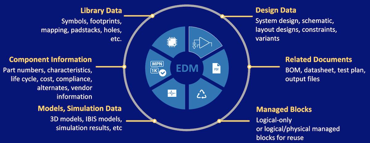 Xpedition ECAD data management suite