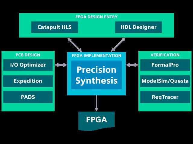 Siemens EDA's Complete FPGA Design Flow