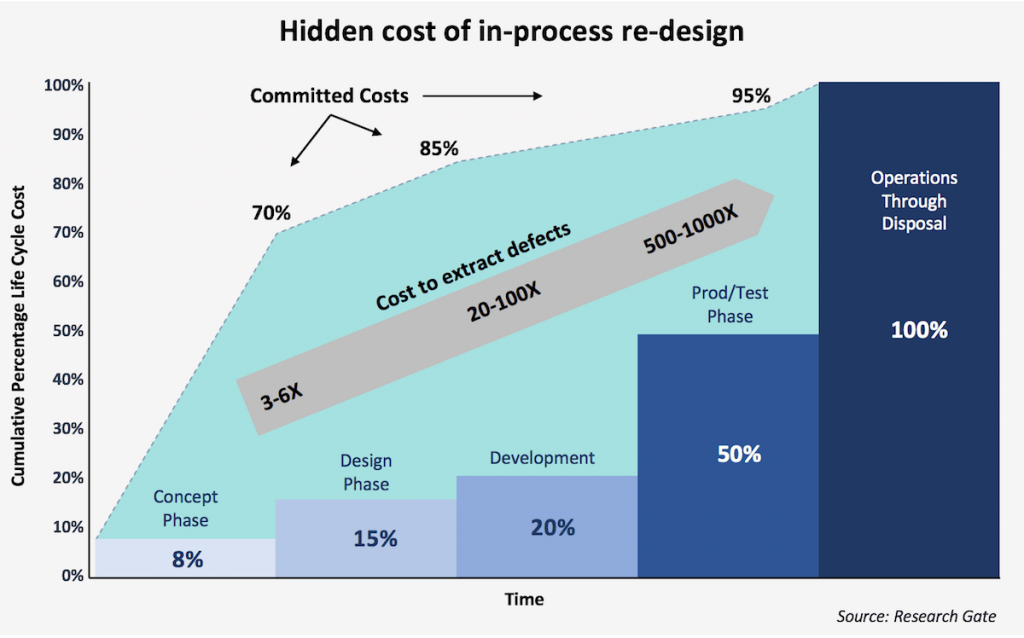The hidden cost of in-process redesign