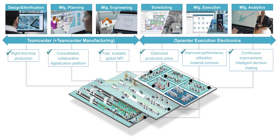 An integrated MES software solution for Electronics Manufacturing