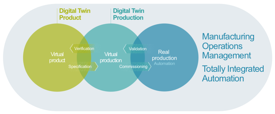 Digital Twin from Virtual to Reality