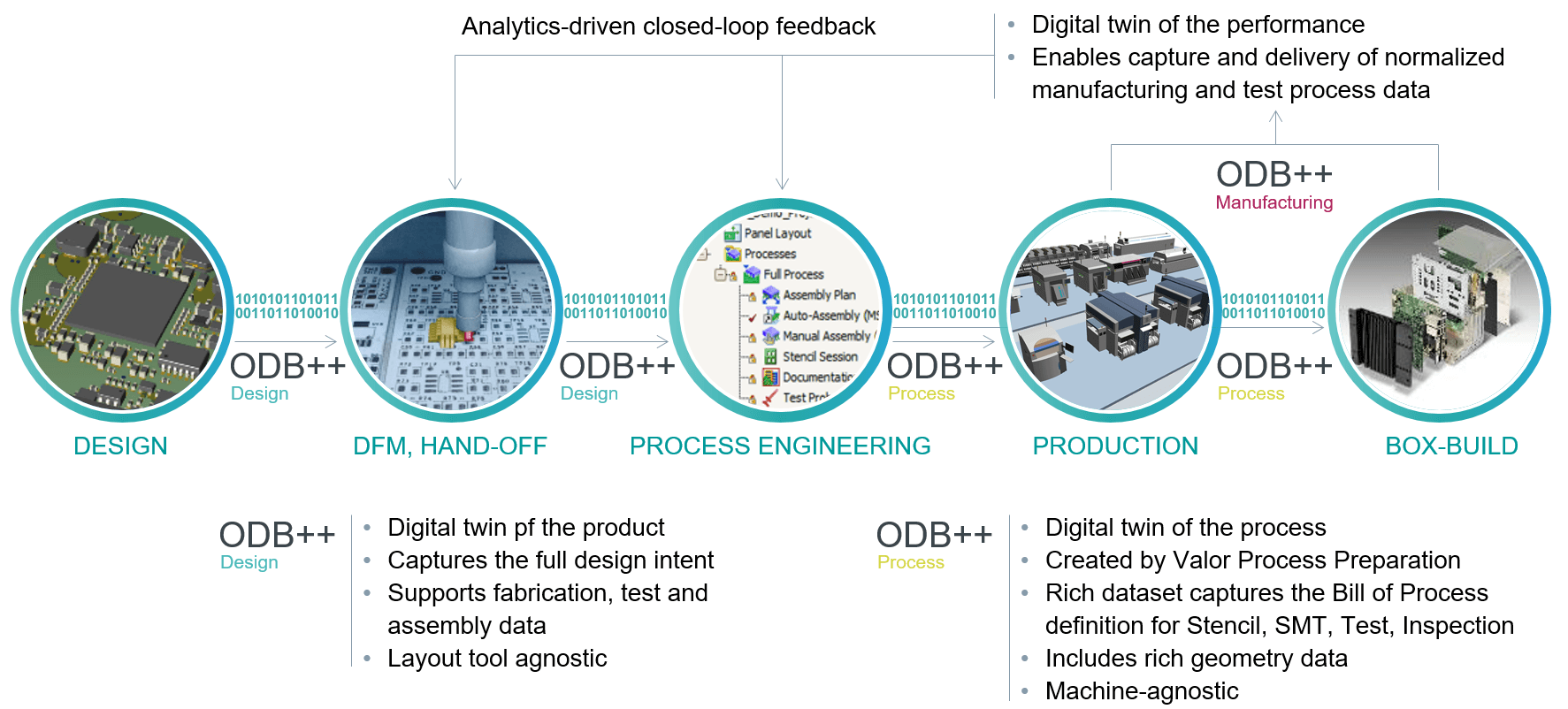 A continuous digital flow based on ODB ++, the open and intelligent data exchange format
