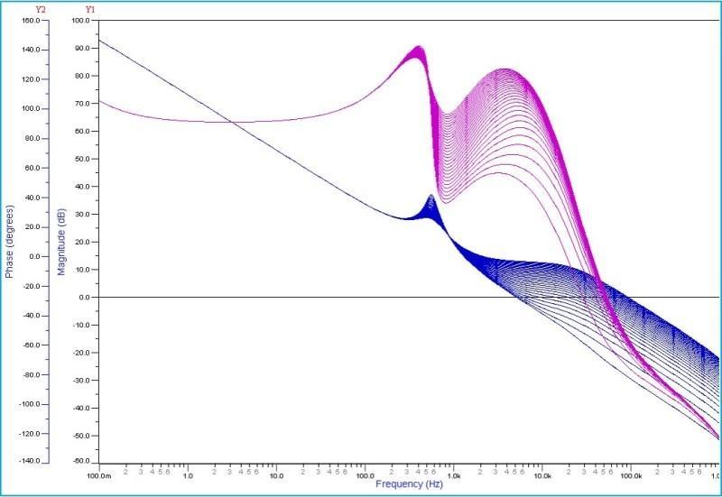 Advanced Circuit Simulation with comprehensive Analysis