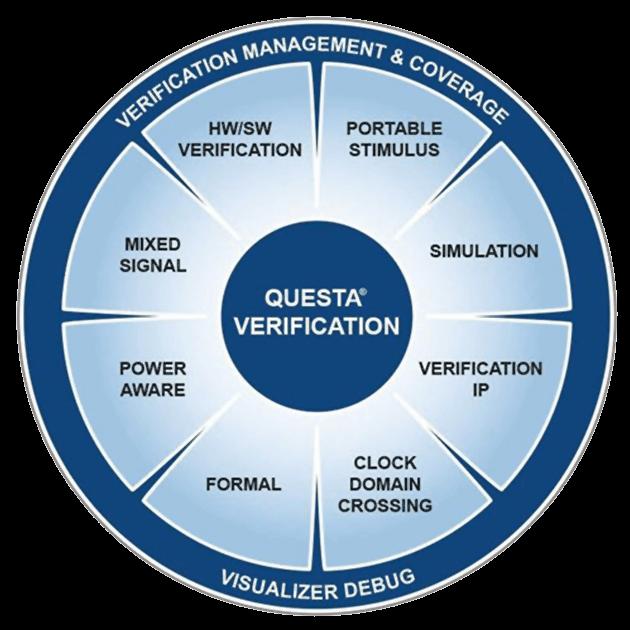 Questa Verification and Simulation