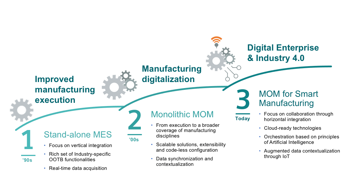 The Siemens MOM evolution towards Smart Manufacturing