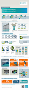 Automotive Industry infographic