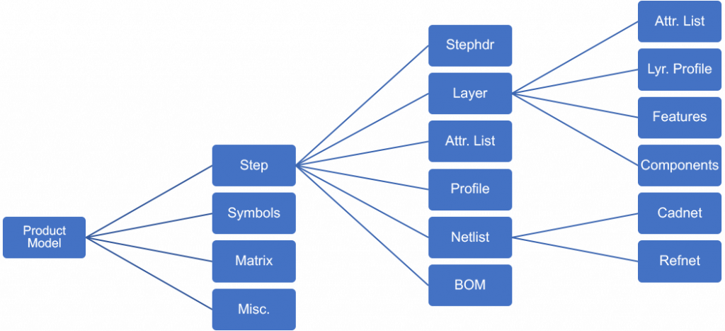 ODB++ format structure