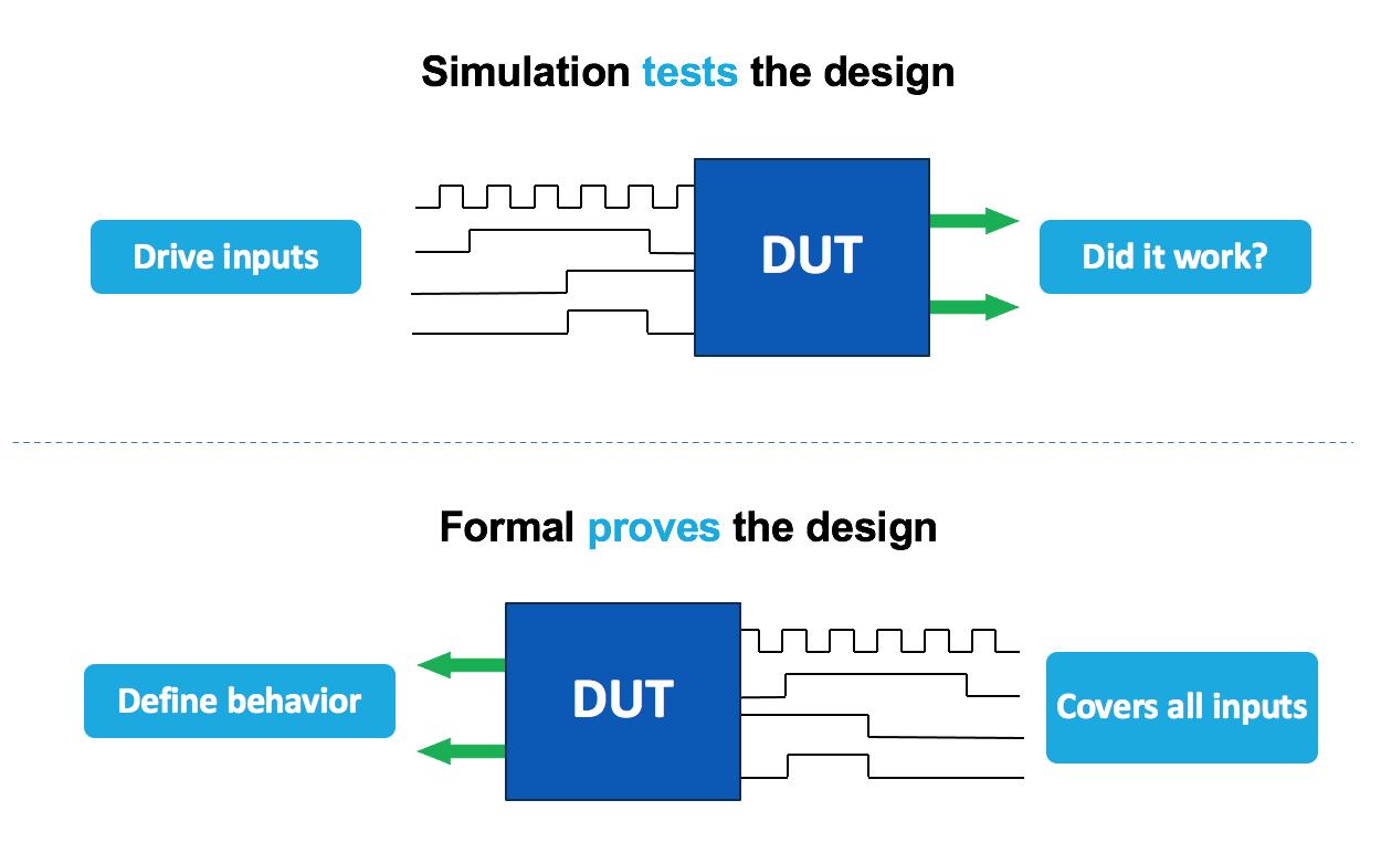 Formal Verification vs Simulation