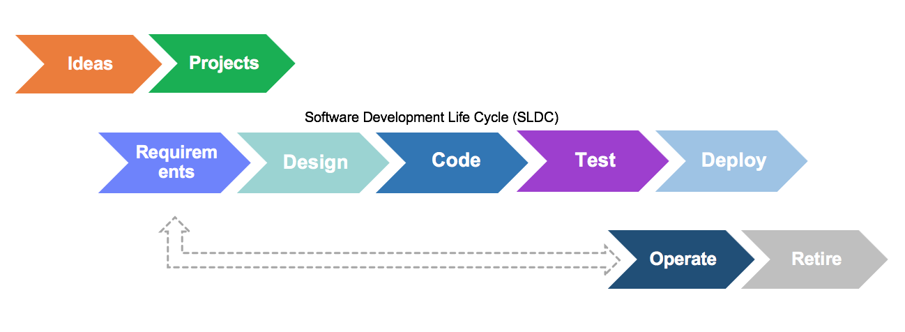 Application lifecycle management (ALM) and